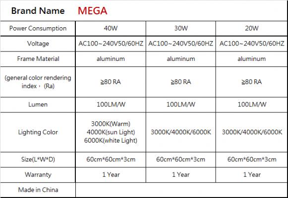 MEGA LED Panel Lighting